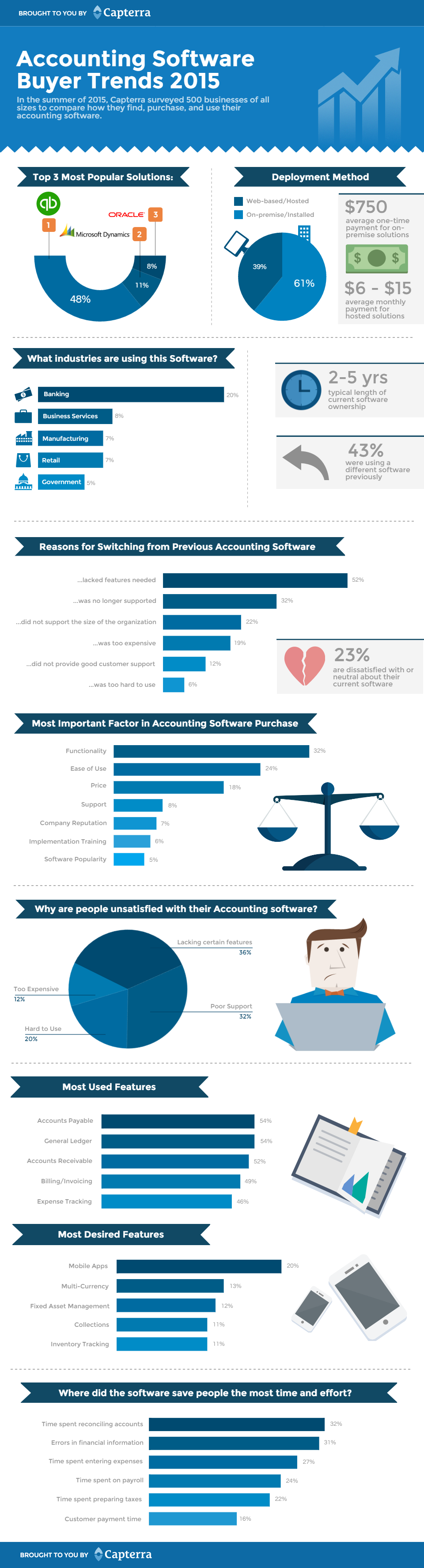 Accounting buyer trends infographic v001