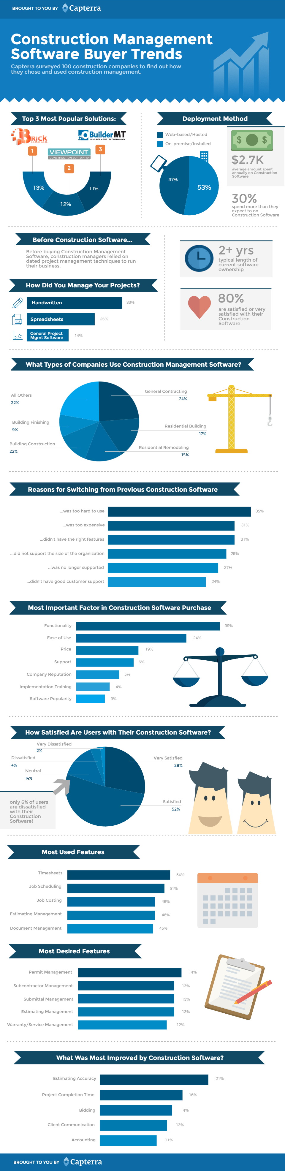 Construction buyer trends infographic v001