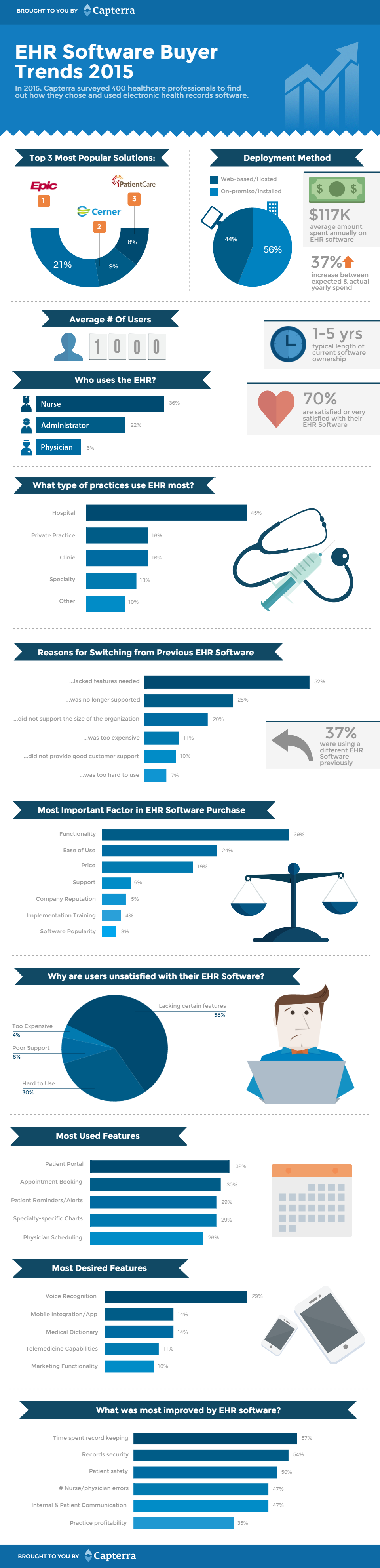 Ehr buyer trends infographic v001