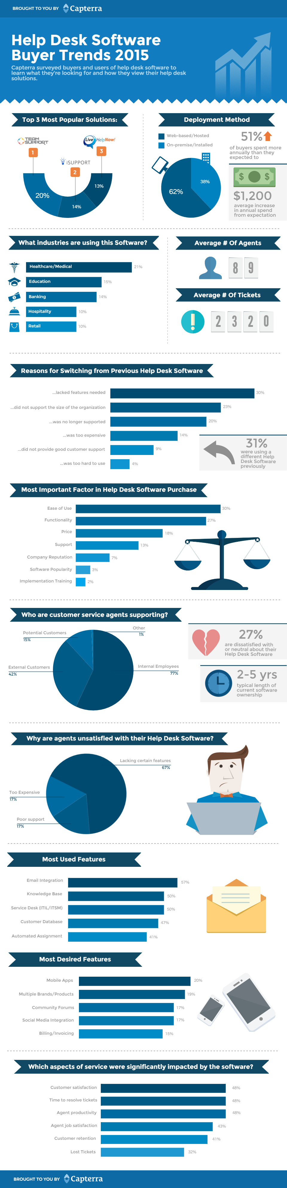Help-desk-buyer-trends-infographic-v001