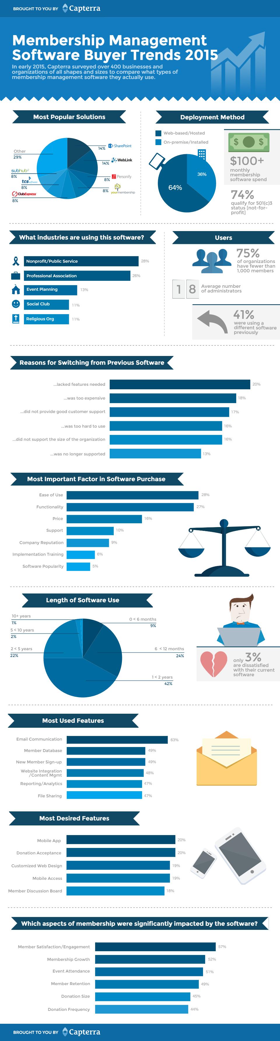 Mem-buyer-trends-infographic-v001