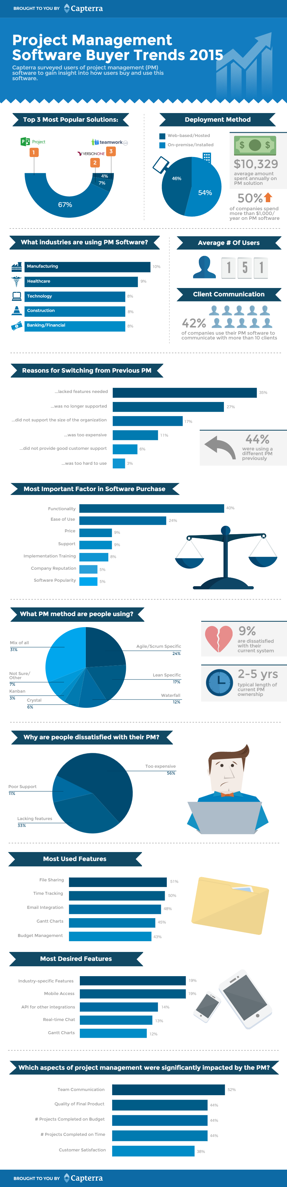 Pm buyer trends infographic v001
