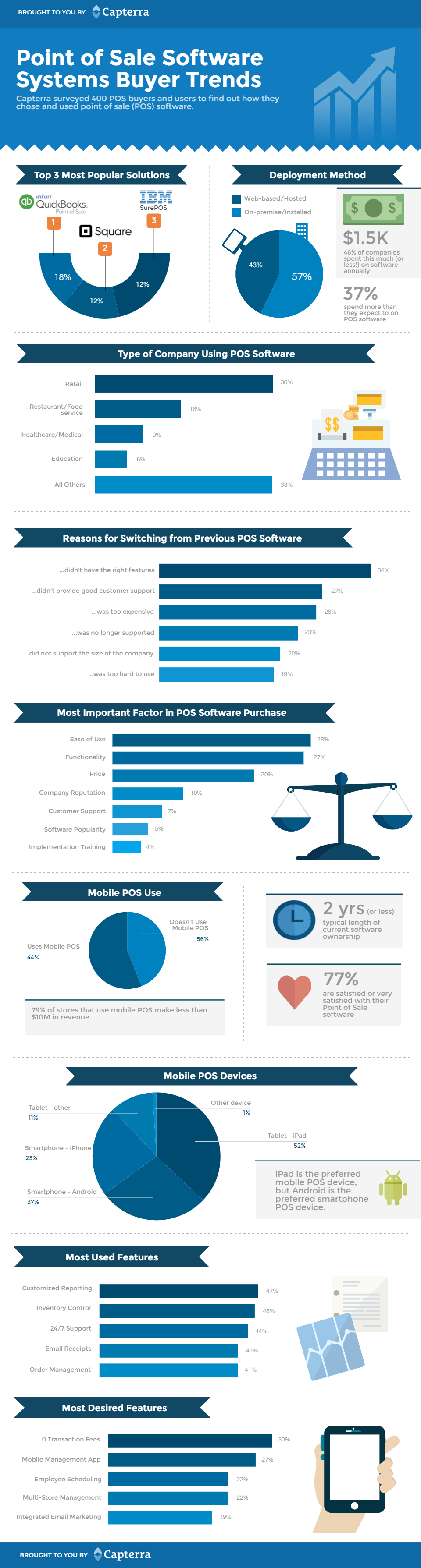 Pos buyer trends infographic v001