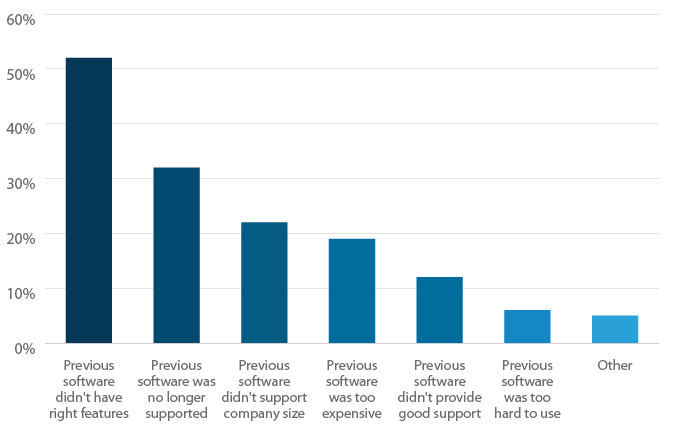 Why switch accounting software packages.