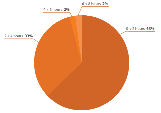 How many hours per day do you spend managing project documentation?
