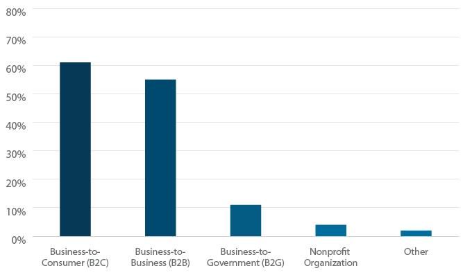 B2B vs B2C vs B2G vs Nonprofit.