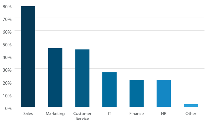 Which departments use CRM software?