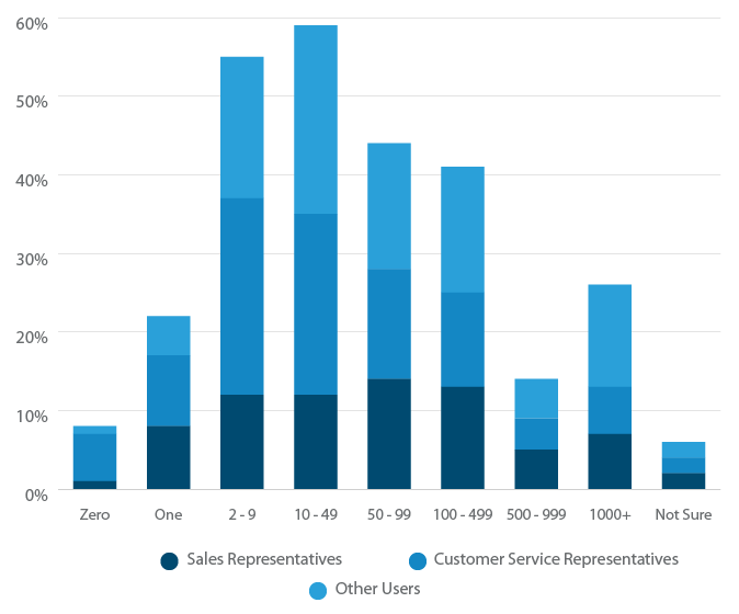 Breakdown of Sales vs. Customer Service vs. Other CRM users.