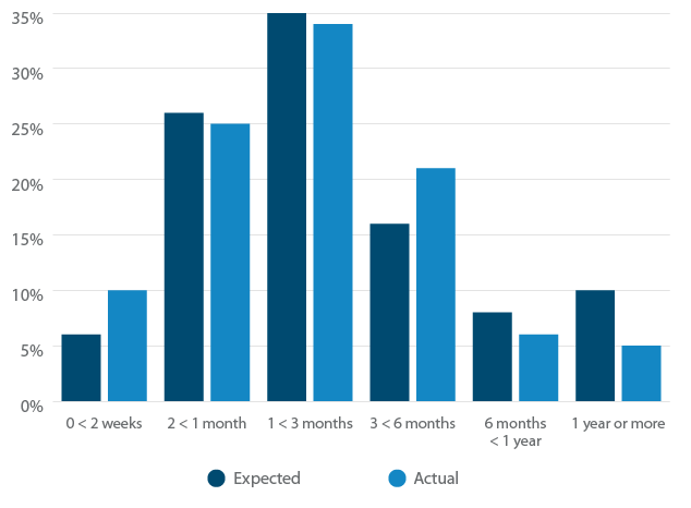 How long does it take for companies to implement their eCommerce software?