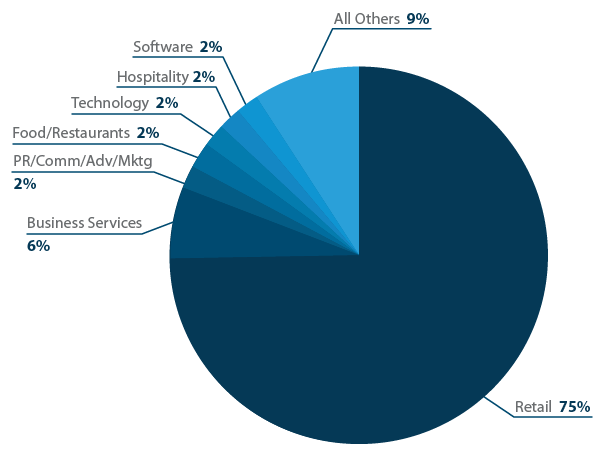 Industries that use eCommerce software.