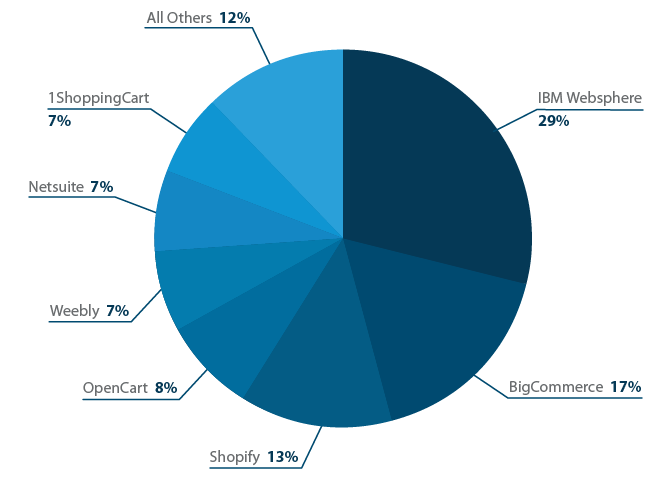 Most popular brands of eCommerce software being used.