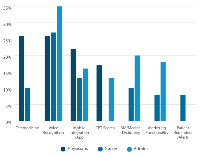 EHR feature requests by role.