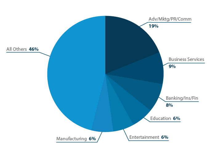 Event software users by industry.