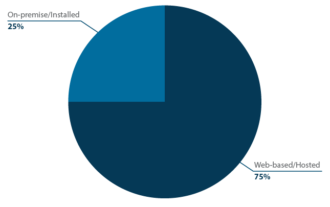 Web-based vs. Installed