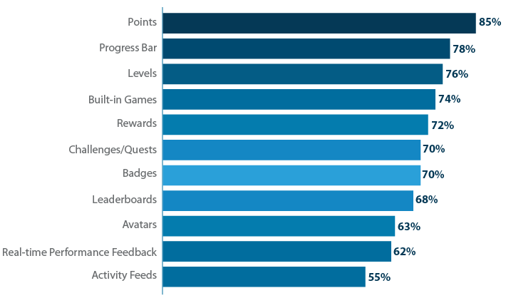How do you use your LMS's gamification features?