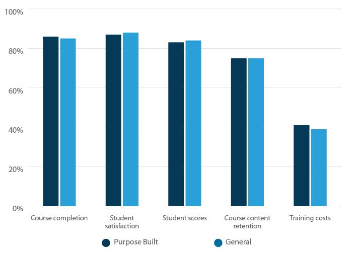 Impact of general vs. purpose built learning games