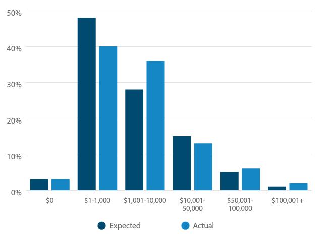 Help desk software cost: expected vs. actua