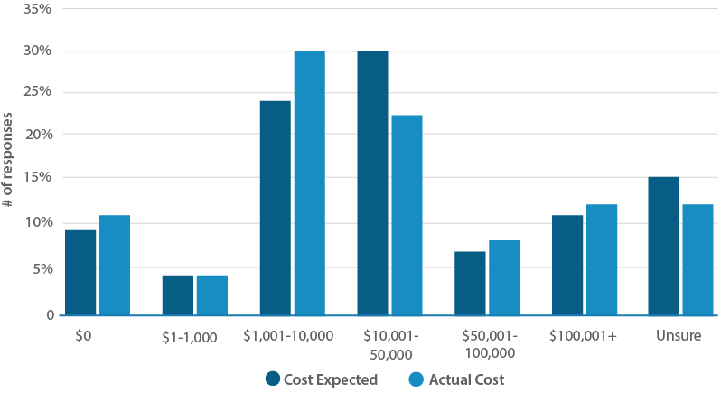 Lms-actual-vs-expected-cost