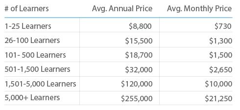 Lms-annual-spending