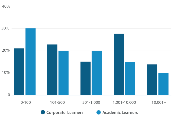 Lms-corporate-vs-academic-learners