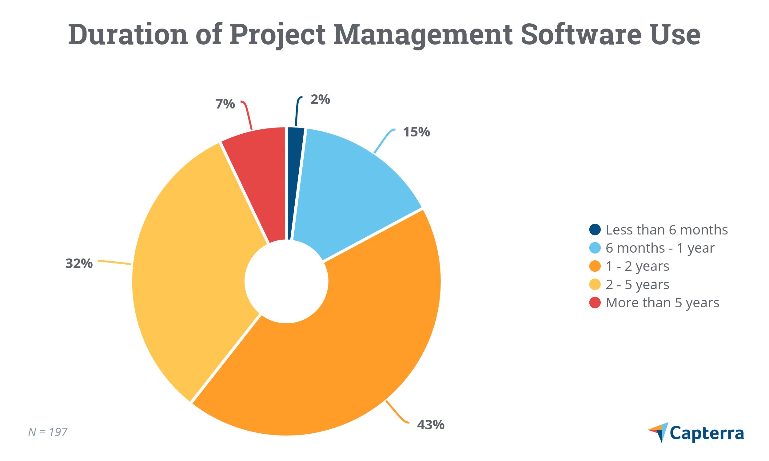 Duration of project management software use