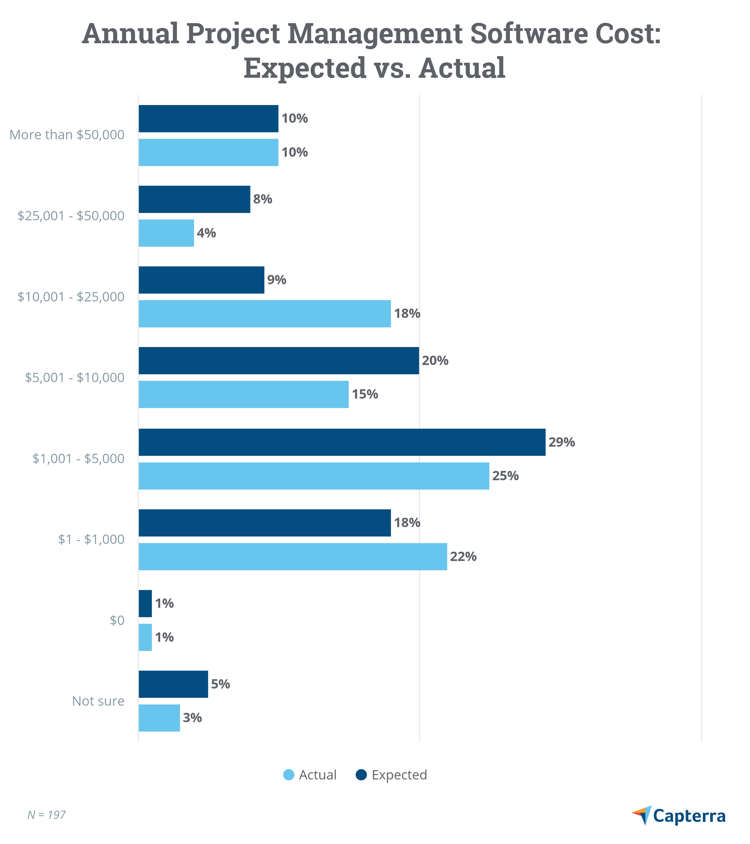Annual project management software cost: expected vs. actual