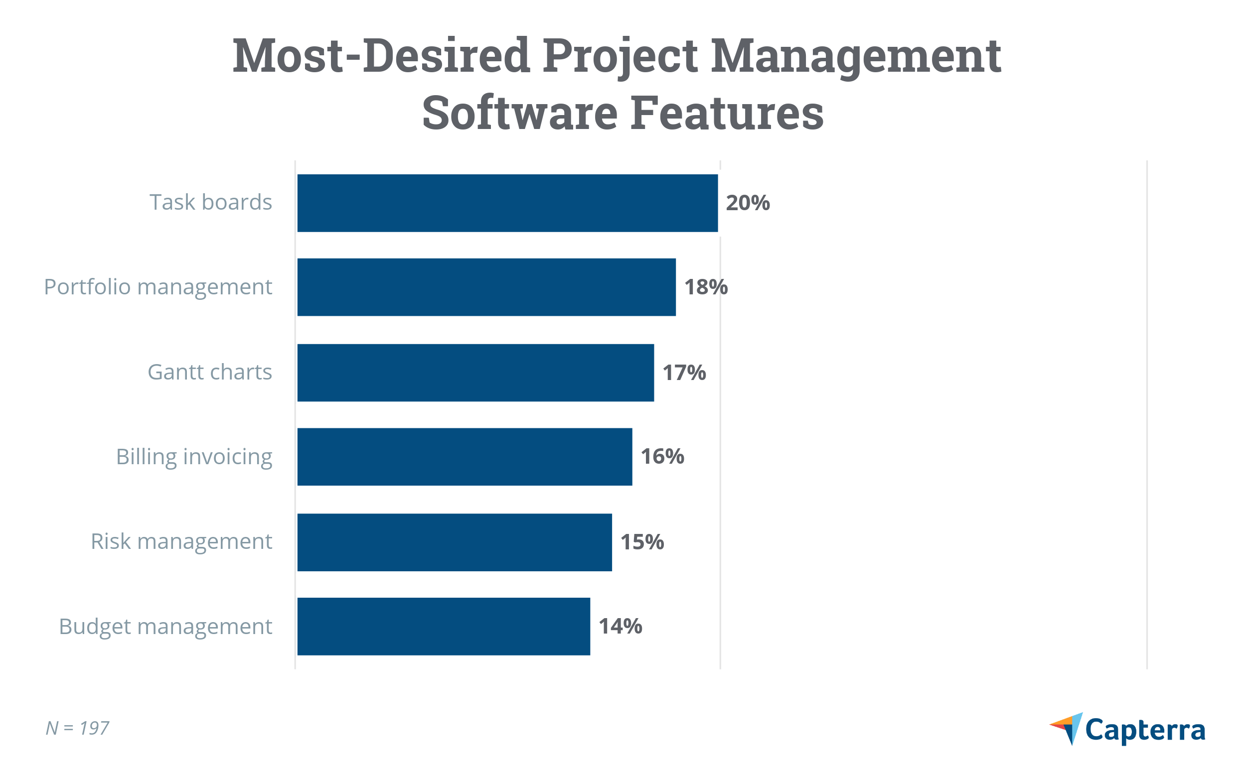Most desired project management software features