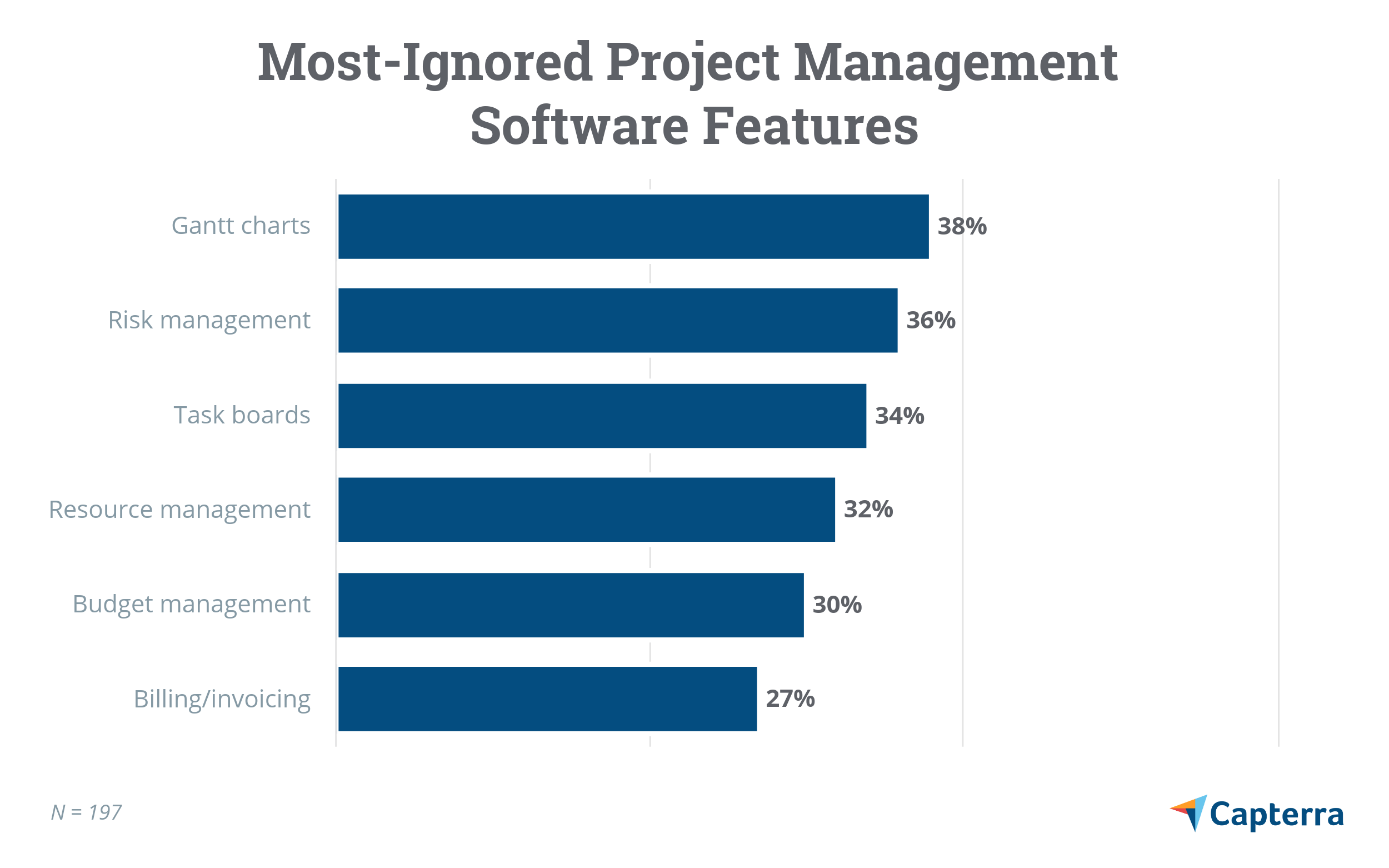 Most ignored project management software features
