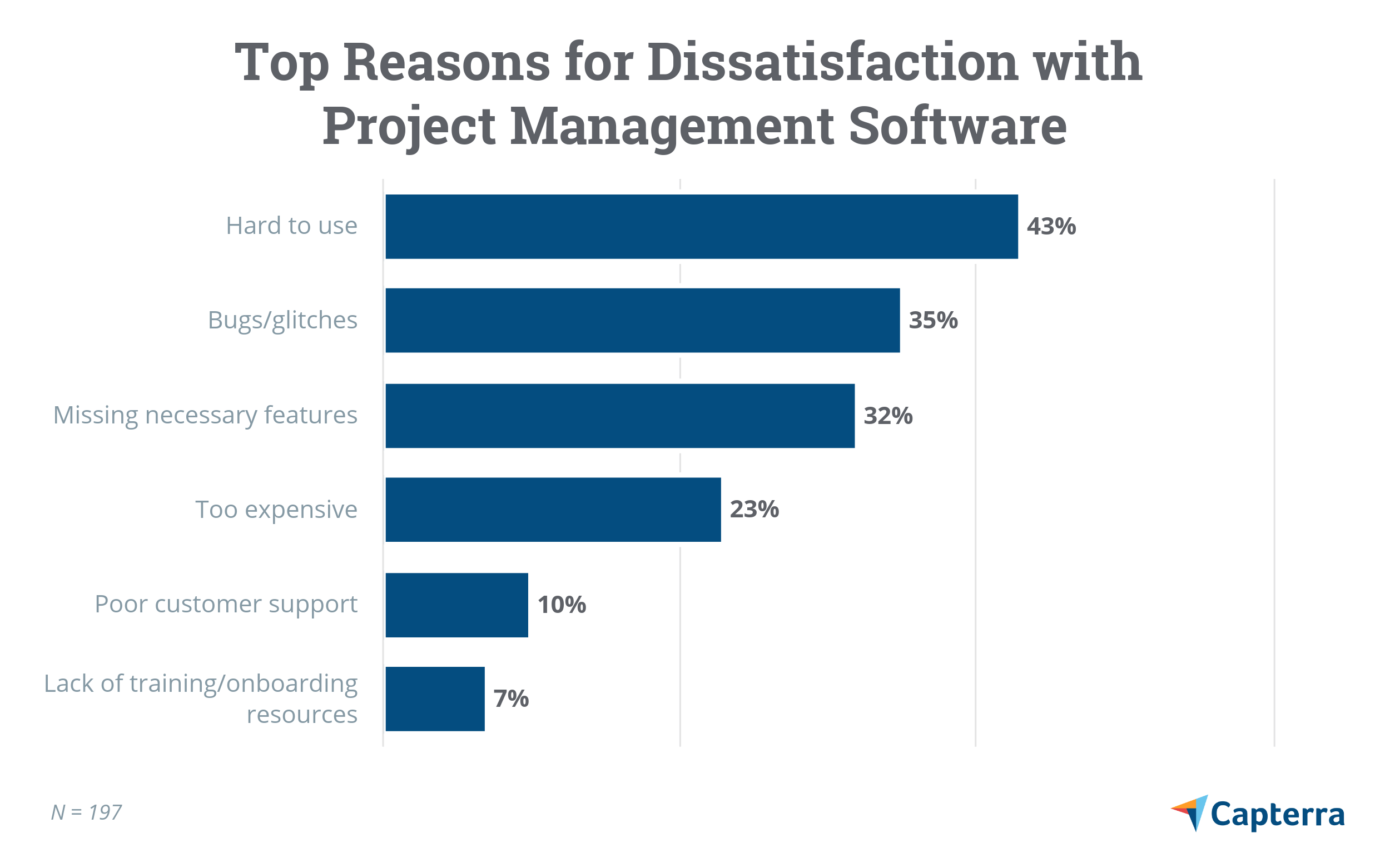 Dissatisfaction with project management software