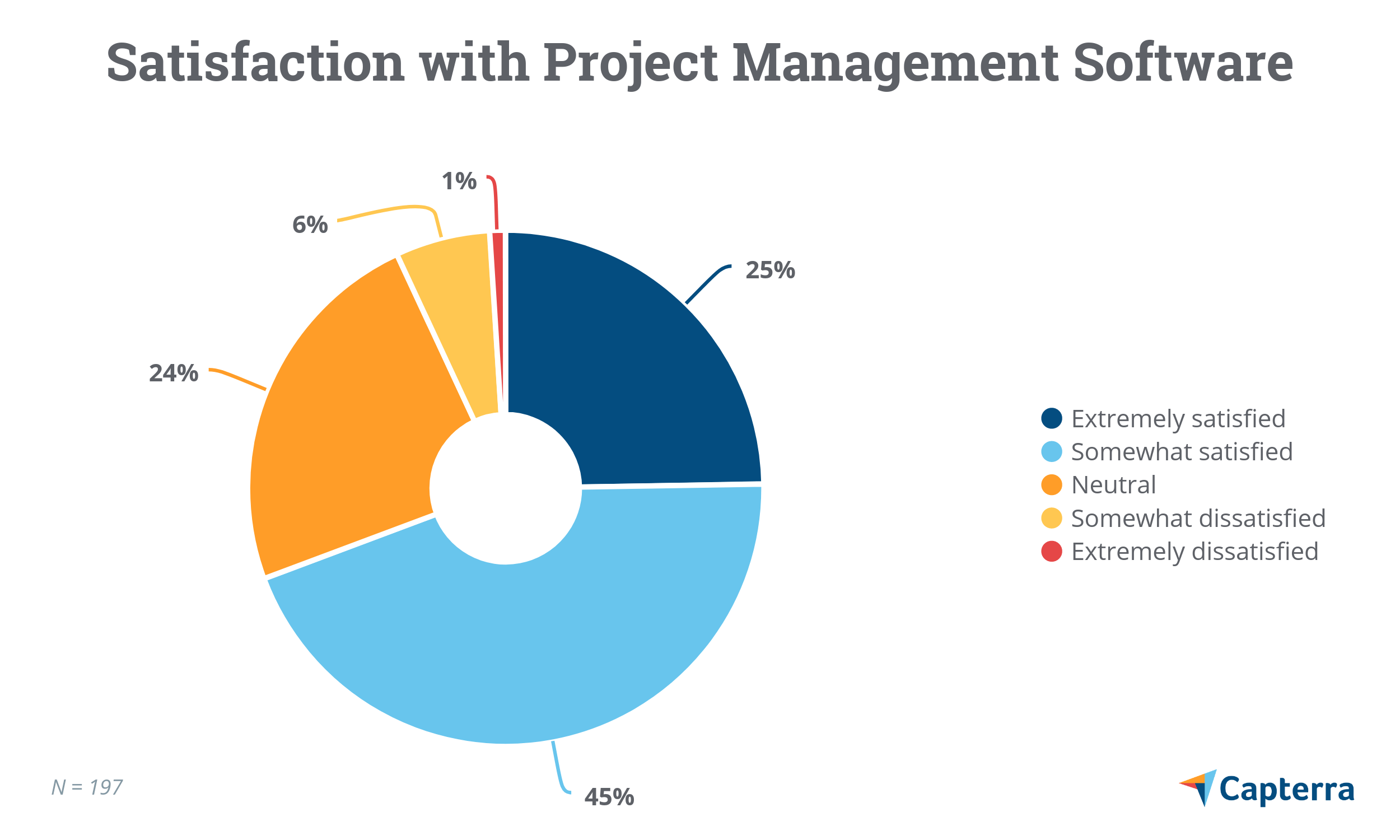 Satisfaction with project management software