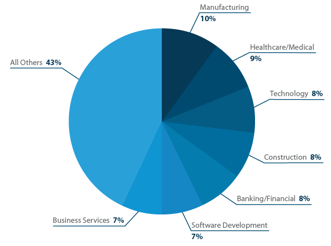 What industries use project management software?