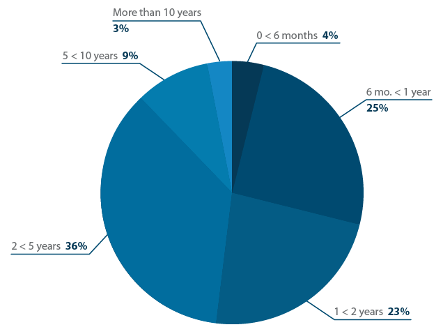 How long have project managers been using their project management software?