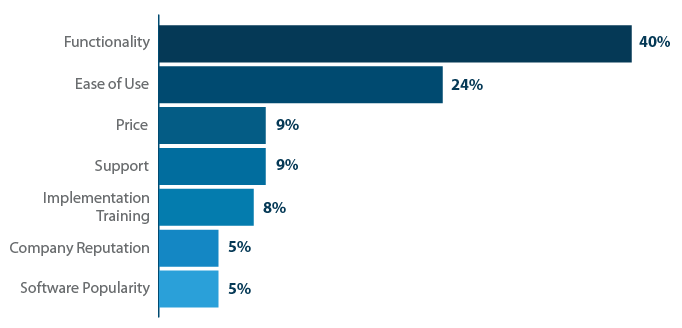 What were the most important decision factors in your software purchase?