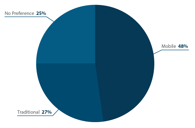A chart of the register type respondents preferred.
