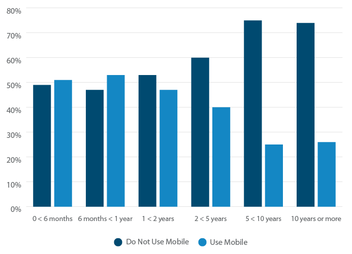 Stores that use mobile POS broken down by length of use.