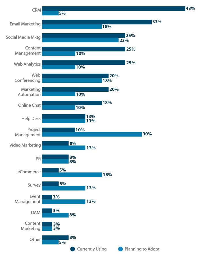 B2B Marketing Software Usage Bar Graph