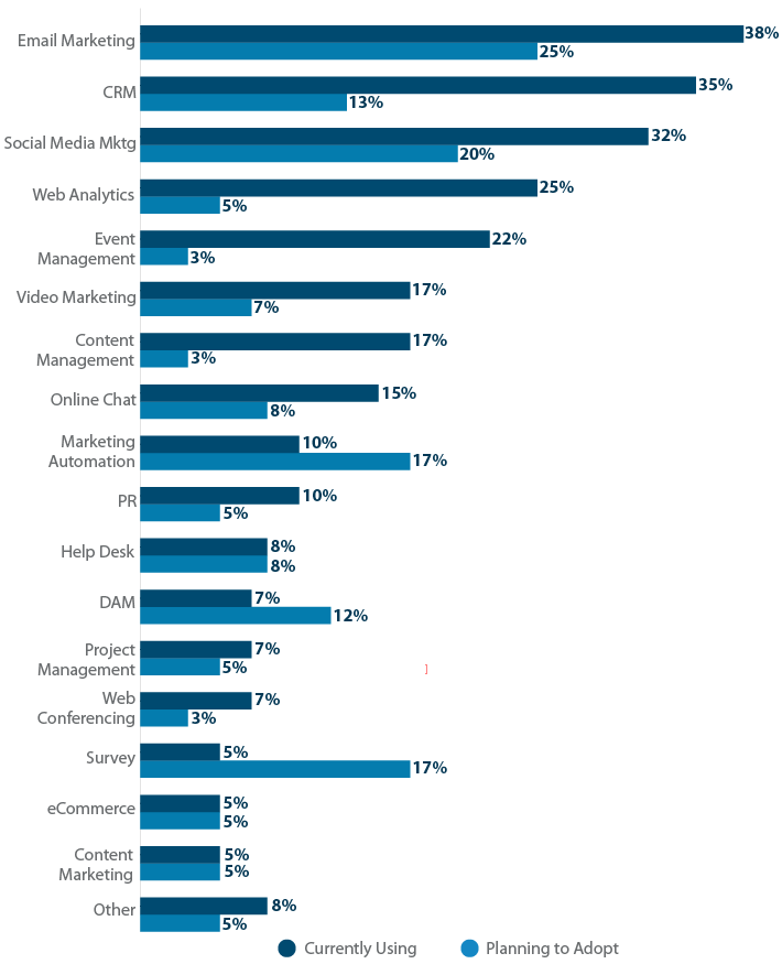 B2C Marketing Software Usage Bar Graph