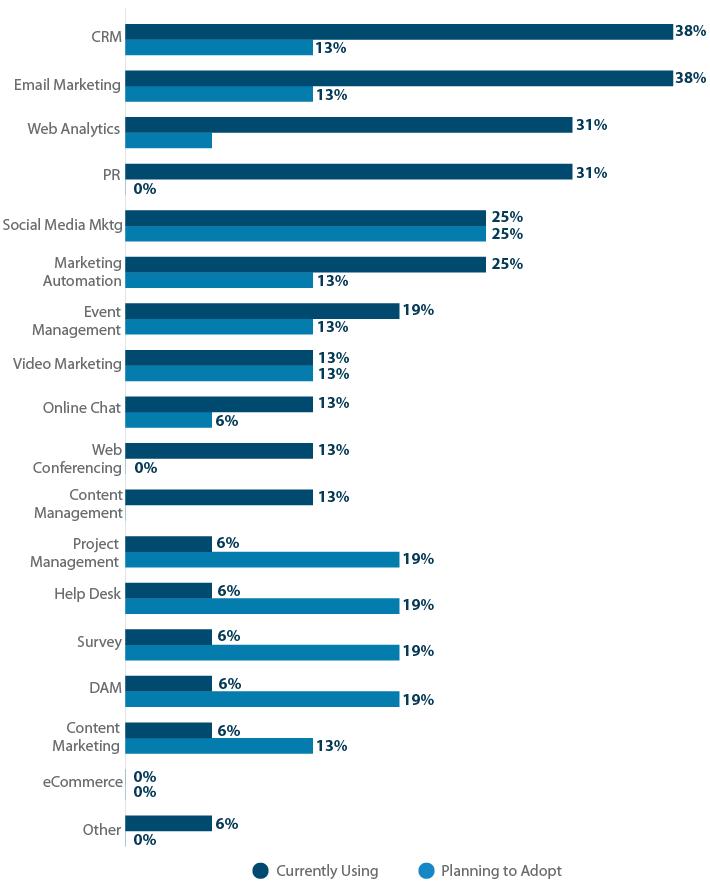 Large Marketing Team Software Usage