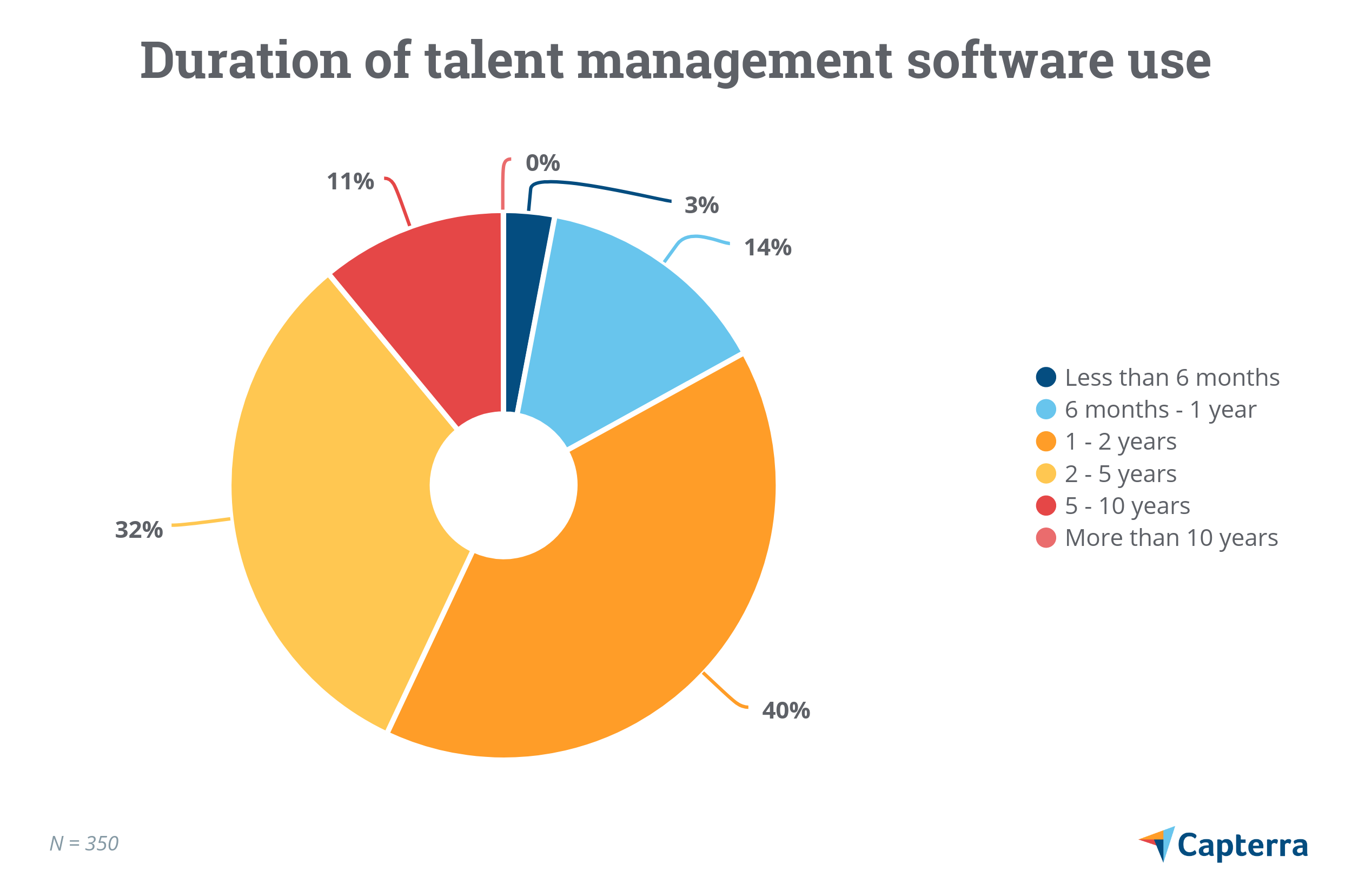Duration of talent management software use