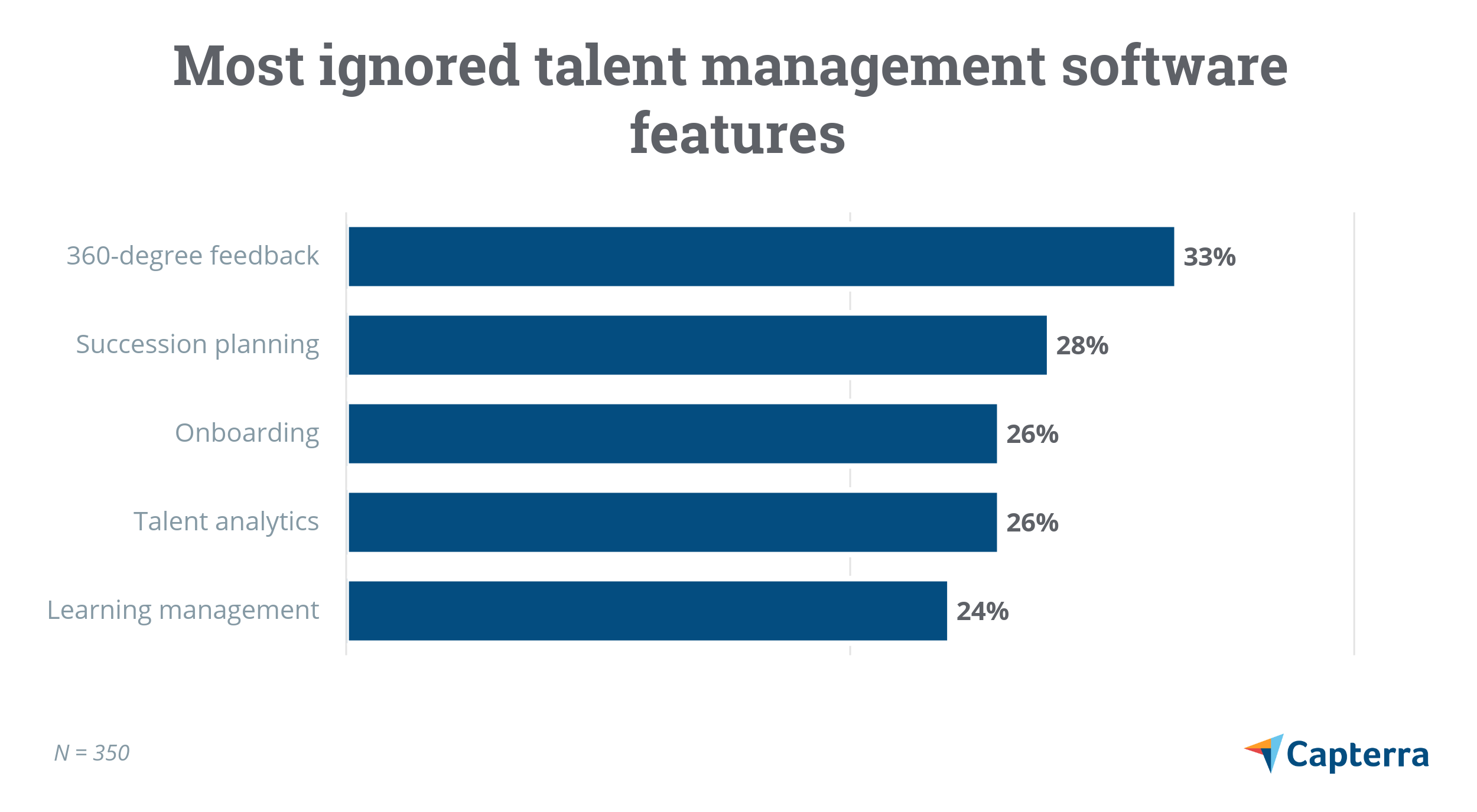 Most ignored talent management software features