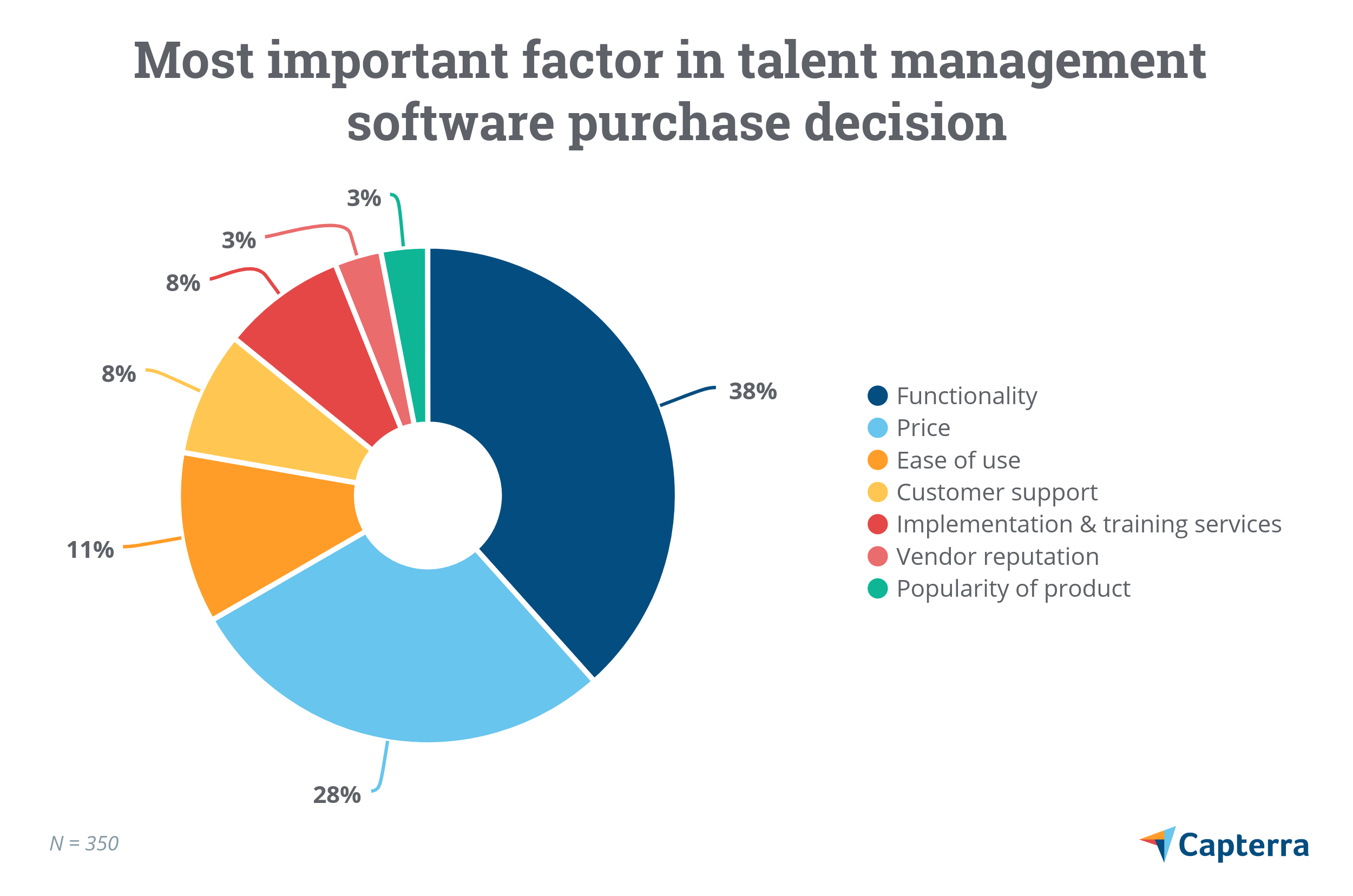 Most important factor in talent management software purchase decision
