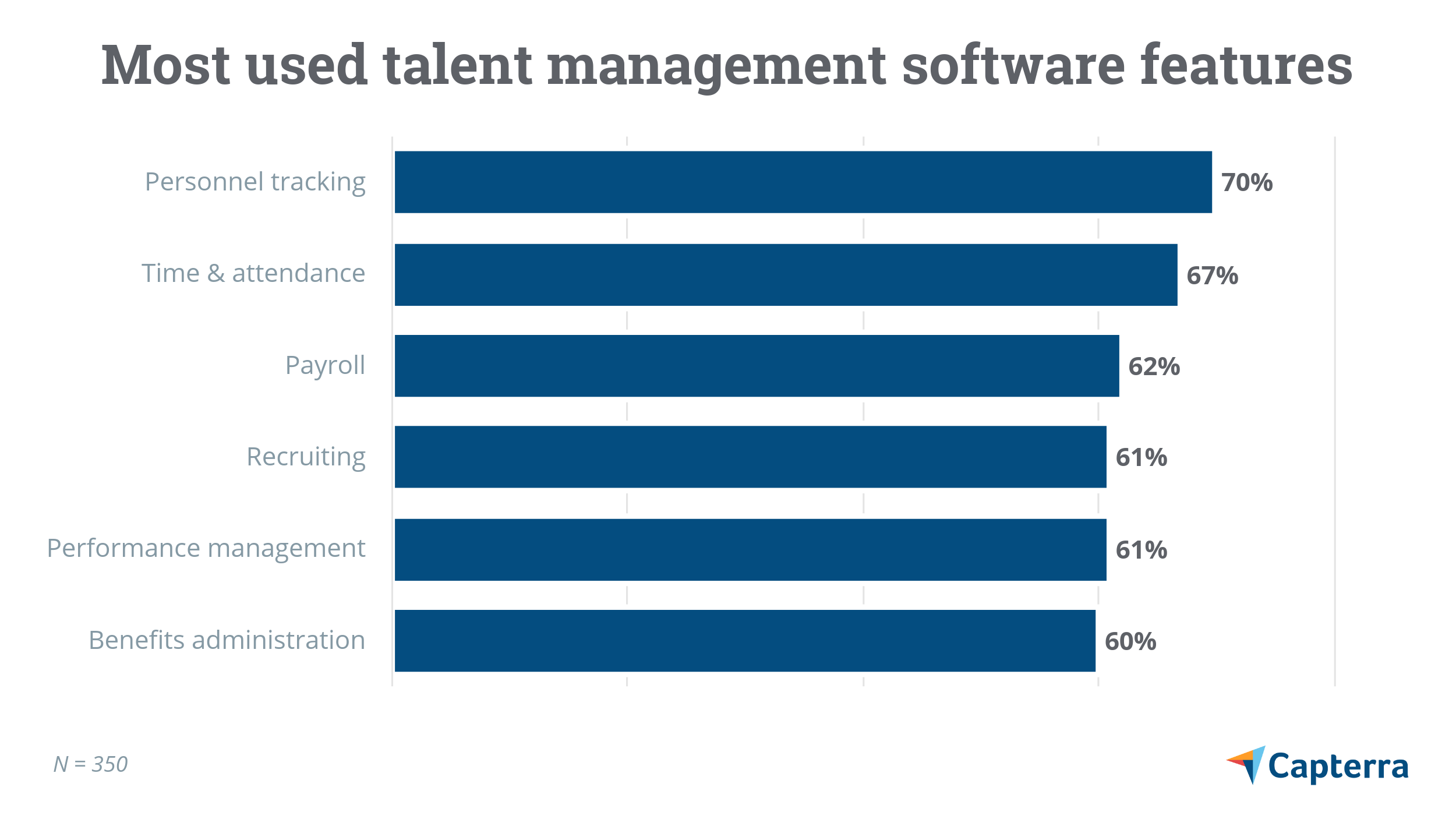 Most used talent management software features