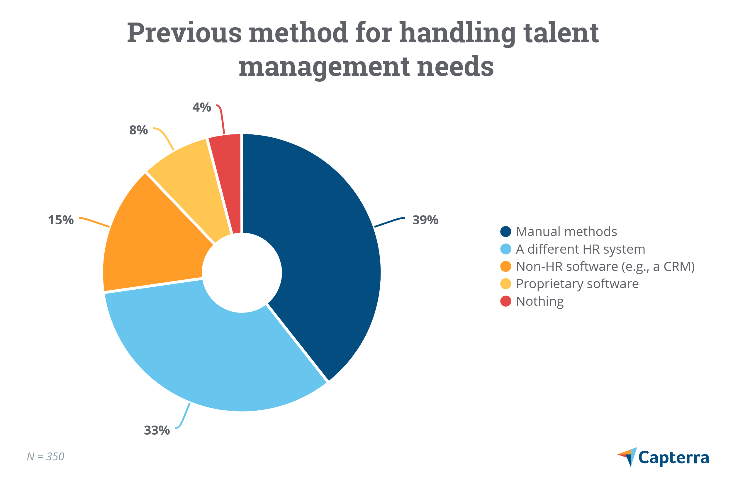 Previous method for handling talent management needs