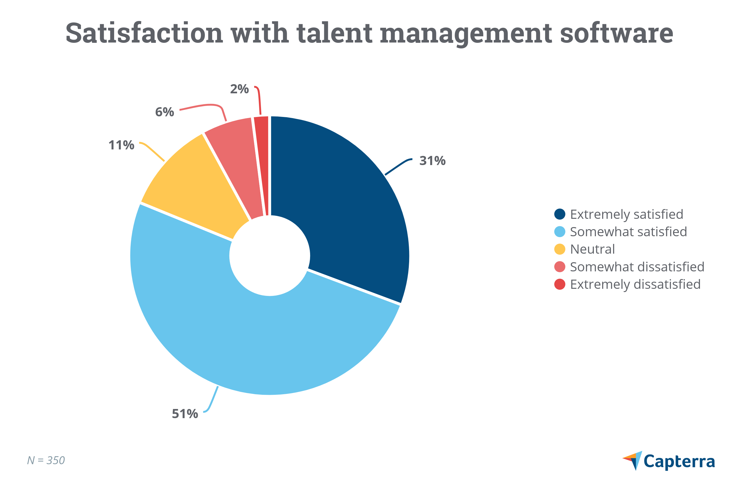 Satisfaction with talent management software