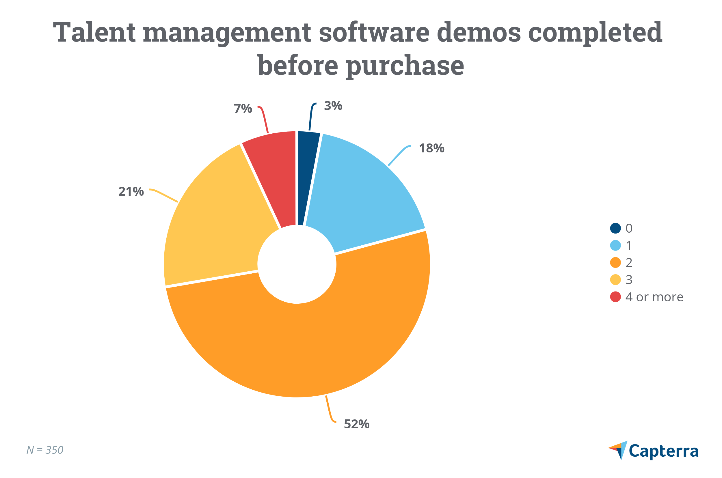 Talent management software demos completed before purchase