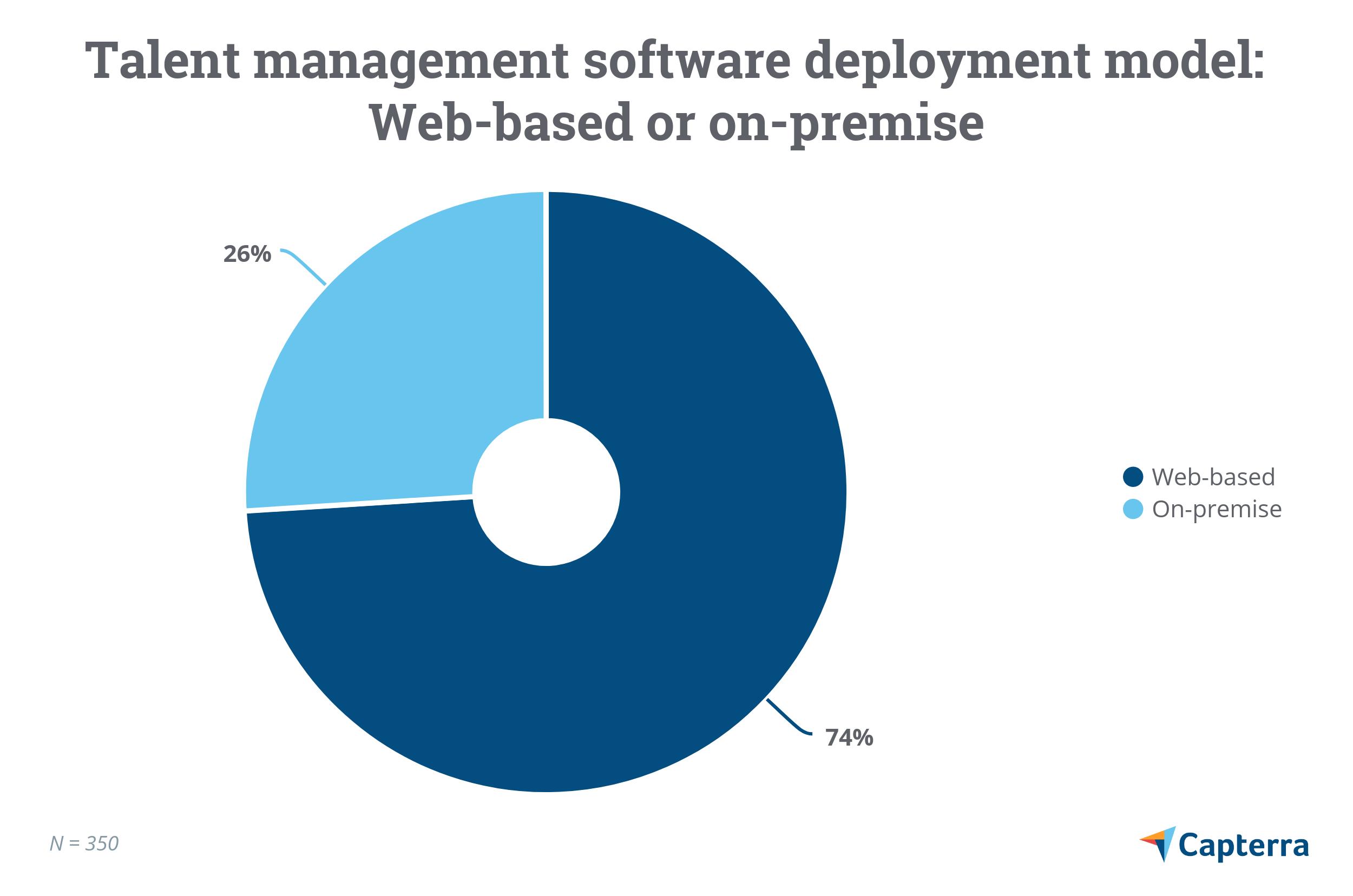 Talent management software deployment model: web-based or on-premise