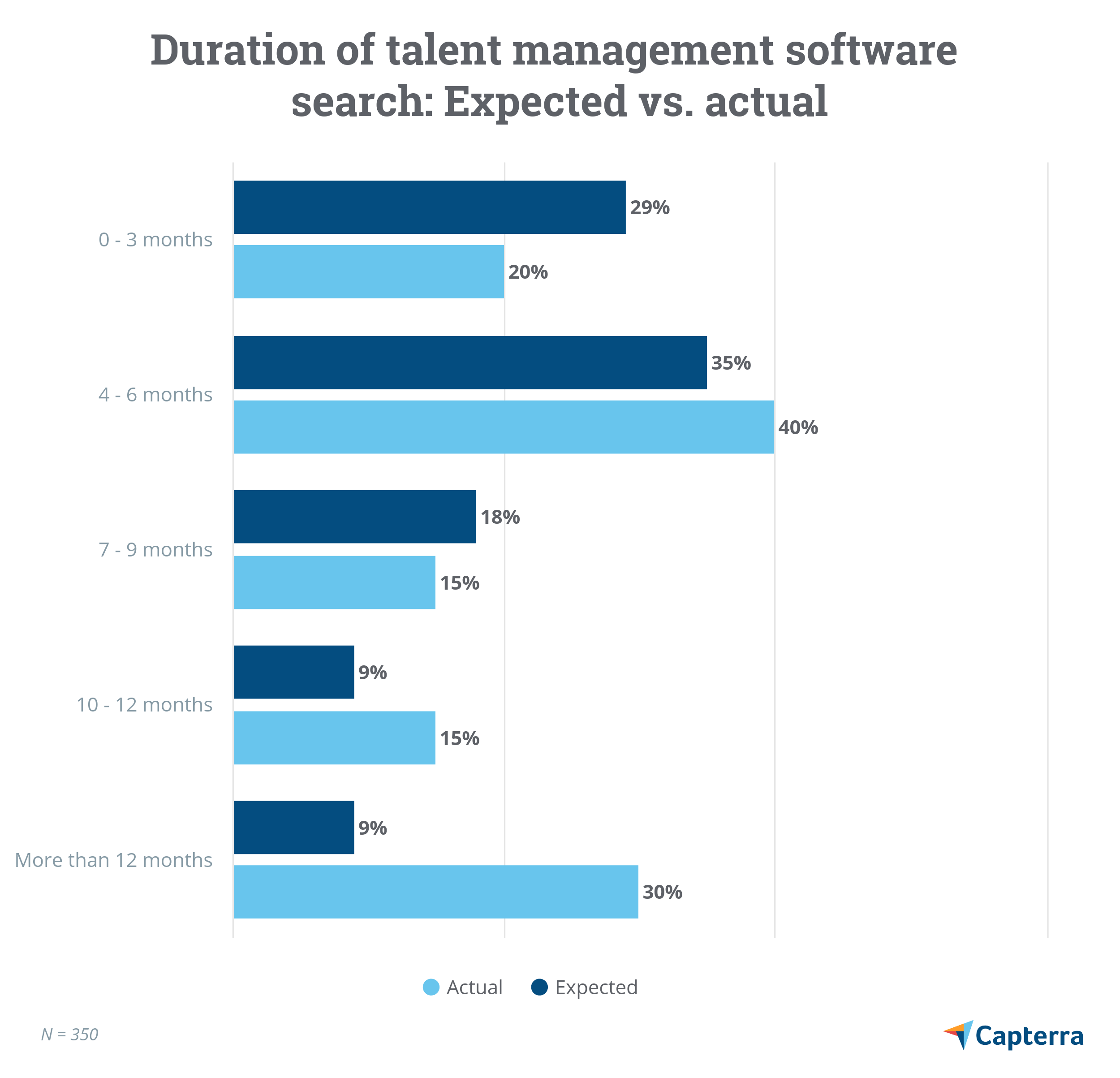 Duration of talent management software search: expected vs. actual