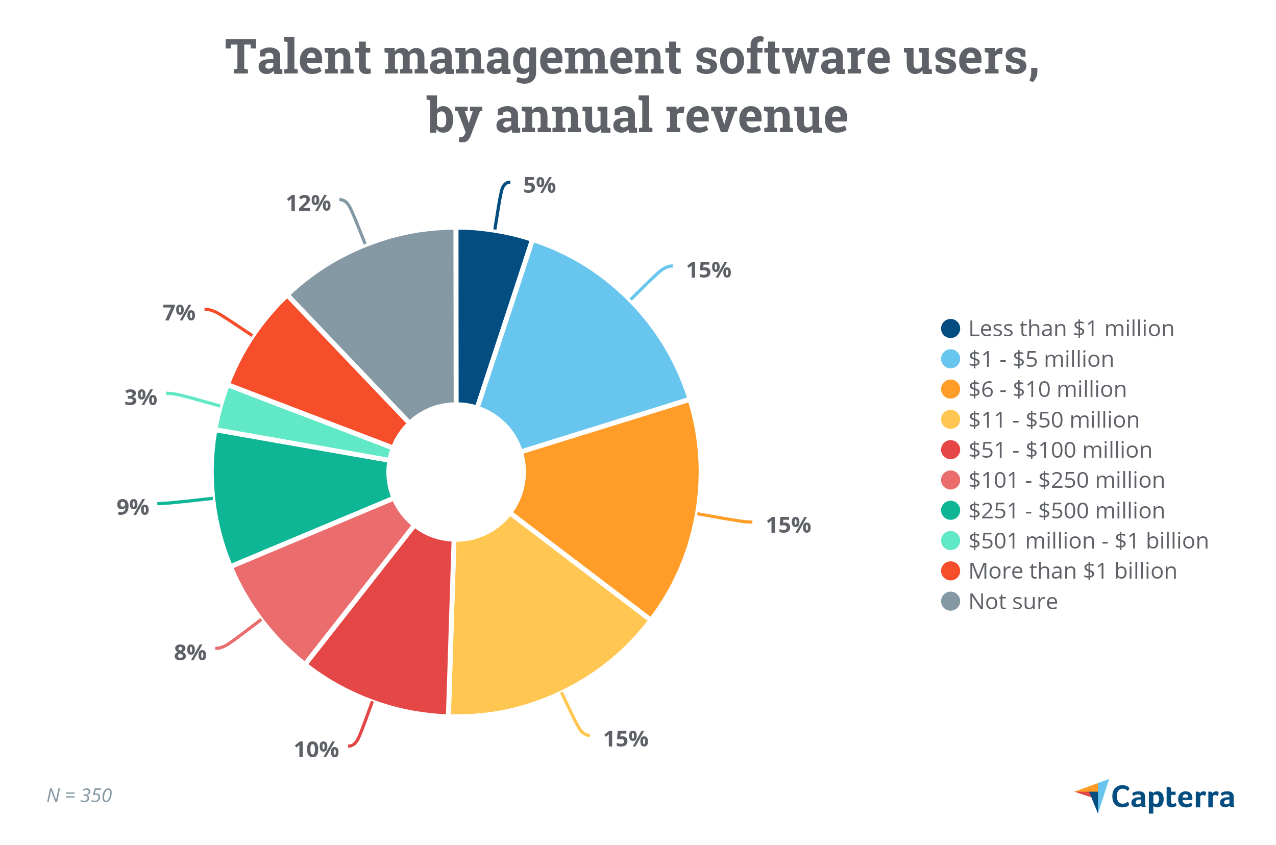 Talent management software users by annual revenue