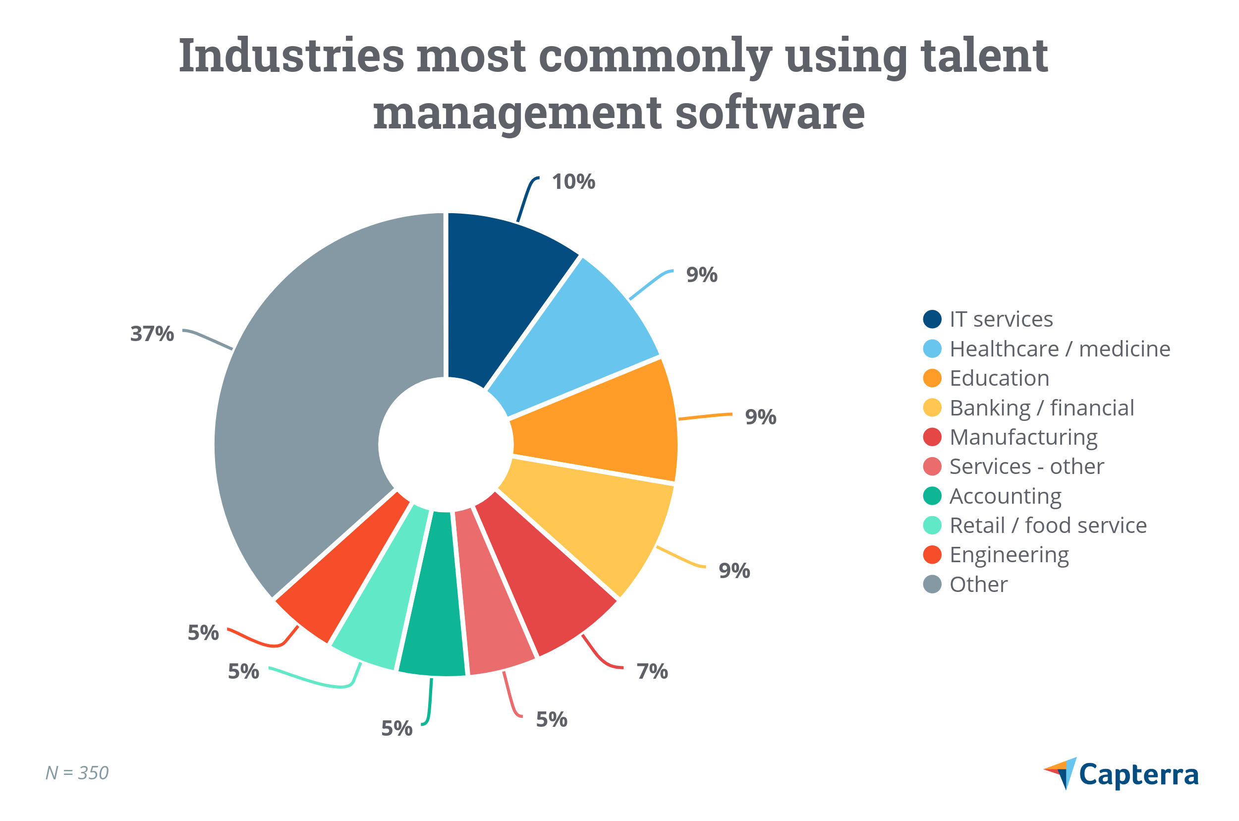 Industries most commonly using talent management software