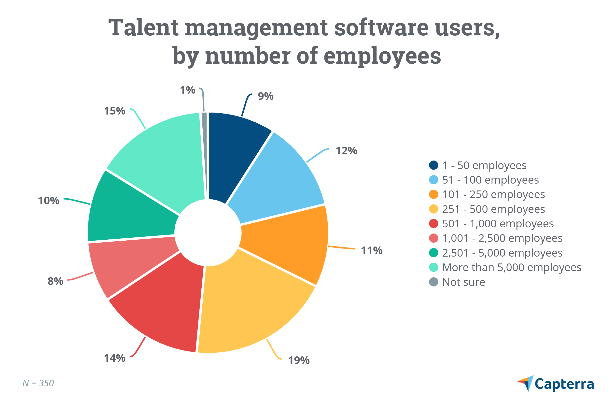 Talent management software users by number of employees